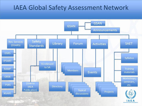 IAEA Global Safety Assessment Network