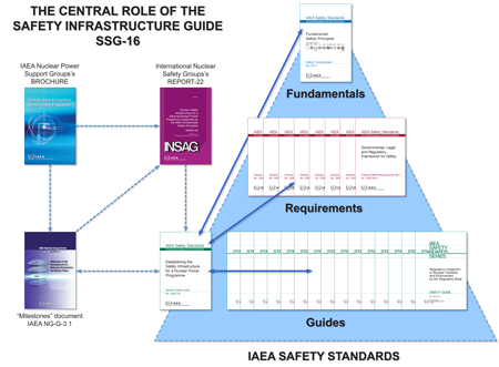 SSG-16 provides guidance on the implementation of the IAEA Safety Standards.